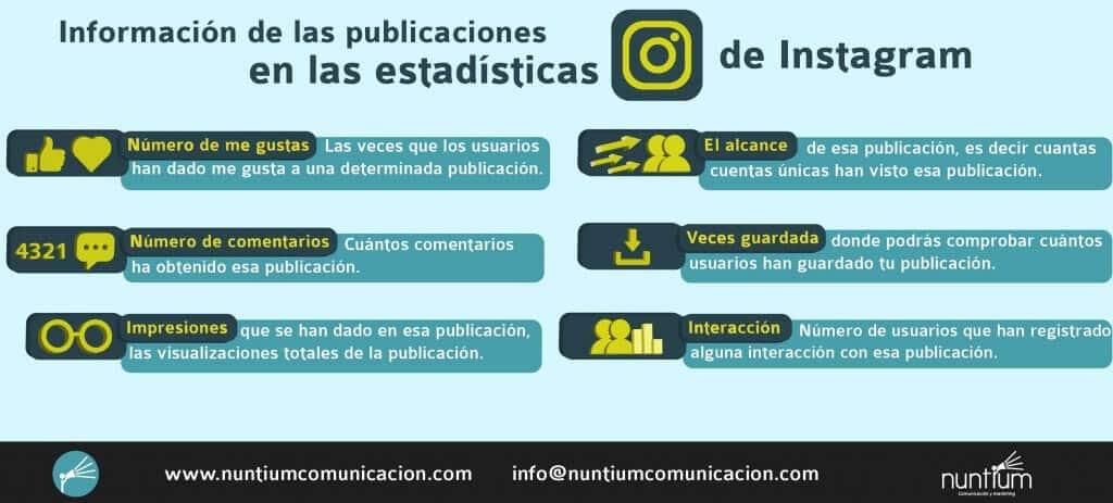 Estadísticas de Instagram de publicaciones 2