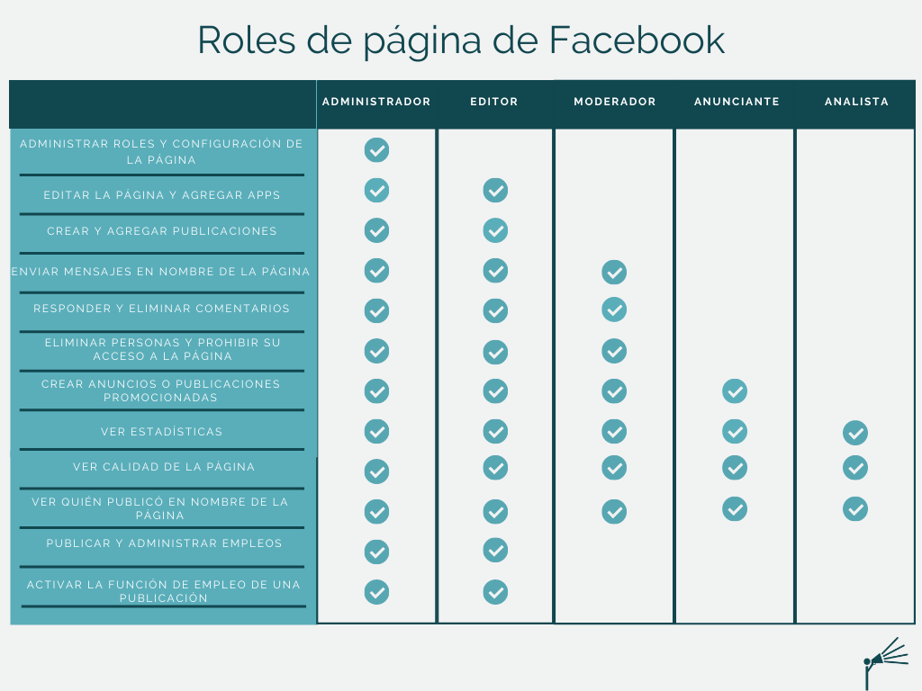 Business Manager roles de pagina