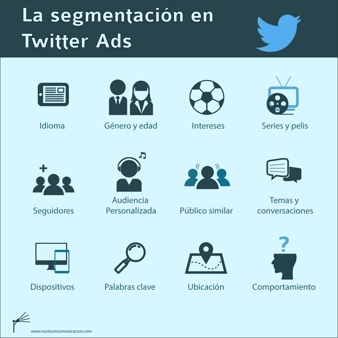 segmentacion twitter ads